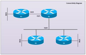OSPF-1-CONN