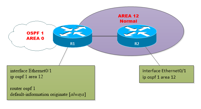 OSPF-AREA-Normal