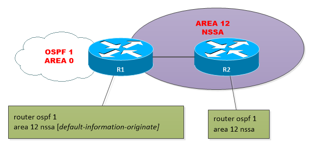 OSPF-AREA-NSSA