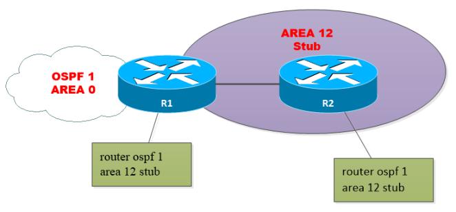 OSPF-AREA-STUB