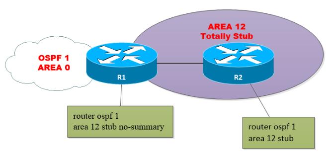 OSPF-AREA-T-STUB