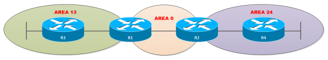 OSPF-AT-Multi-Area