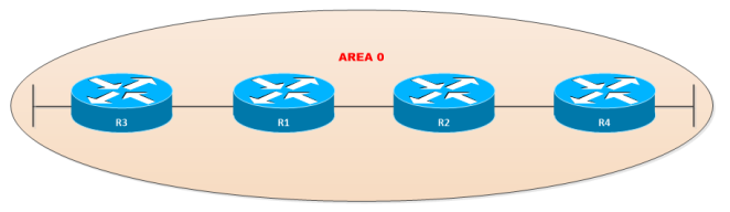 OSPF-AT-Single-Area
