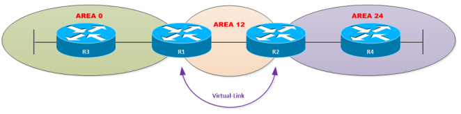 OSPF-AT-Virtual-Link.PNG