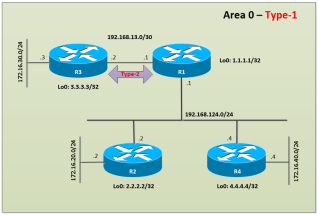 OSPF-AUTH-Sample-Topology