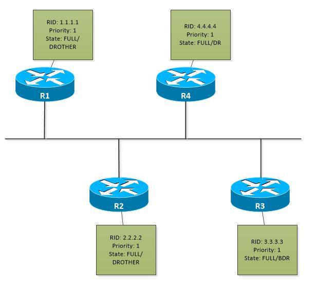 OSPF-DR-BDR-1