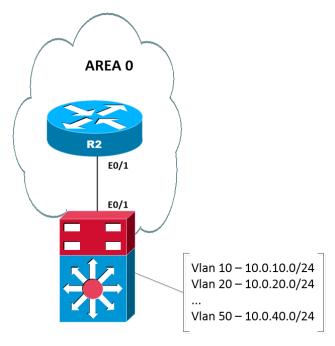 OSPF-IF-default