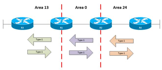 OSPF-LSA-TYPE-1