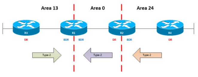 OSPF-LSA-TYPE-2