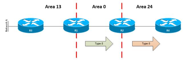 OSPF-LSA-TYPE-3
