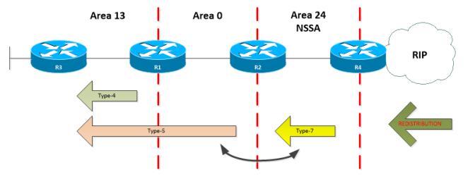 OSPF-LSA-TYPE-7