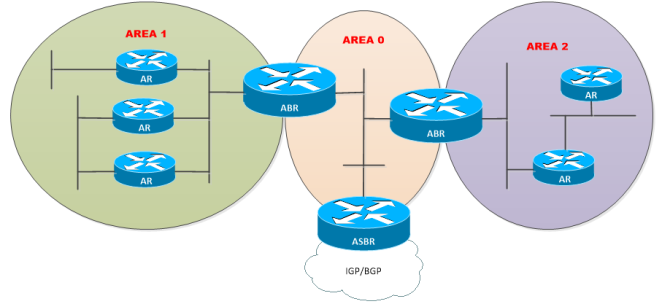 OSPF-Router-Type