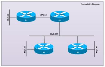 OSPF-SAREA-CONN