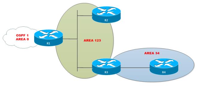 OSPF-Virtual-Link-1