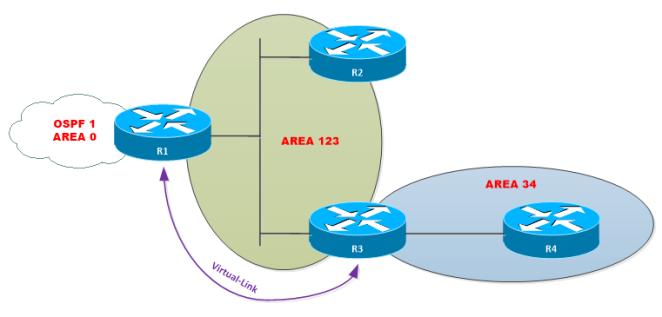 OSPF-Virtual-Link-2