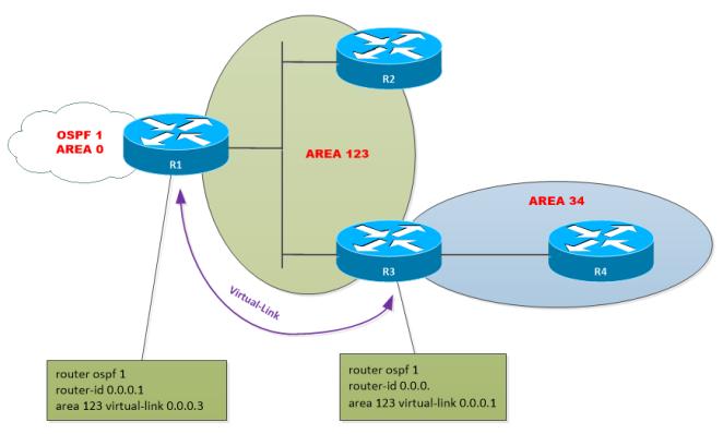OSPF-Virtual-Link-3