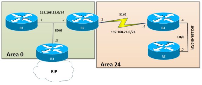 OSPF-CONN-ABR-ASBR