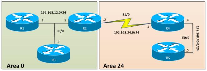 OSPF-CONN-ABR