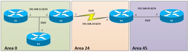 OSPF-CONN-VL1