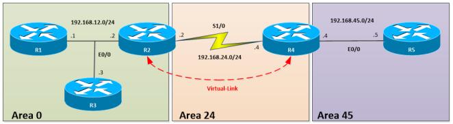 OSPF-CONN-VL2