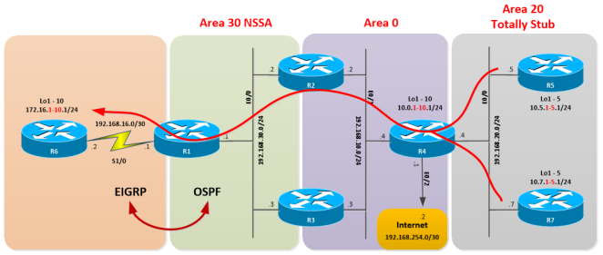 OSPF-SUMMARY-APPS-07