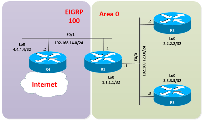 OSPF-CONDITIONAL-DR-01