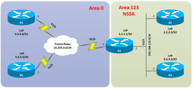 OSPF-DEFAULT-ROUTING-01